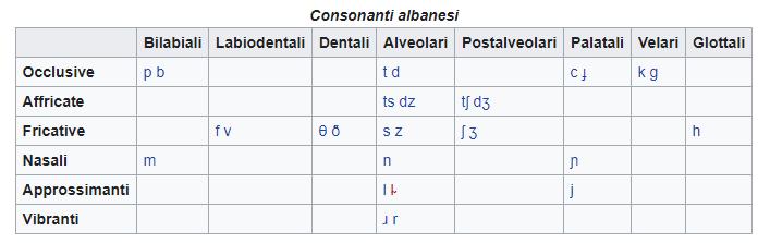 Consonanti-Albanesi