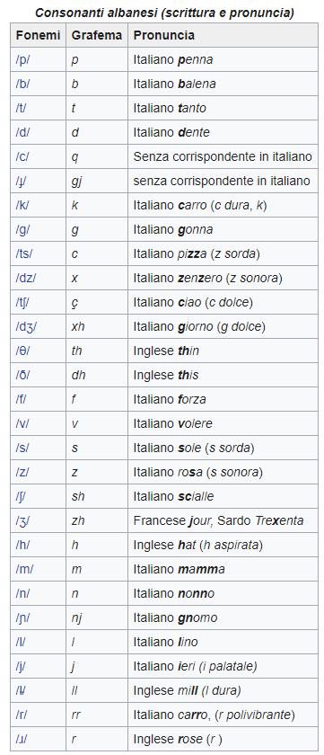 Pronuncia-consonanti-albanesi
