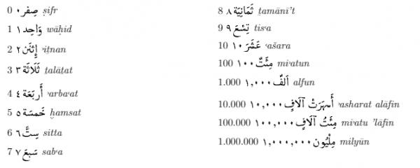 numeri ordinali arabo